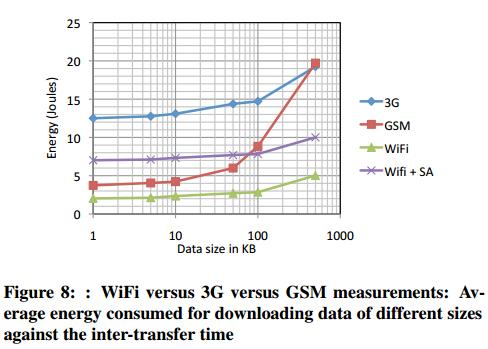 3g vs gsm: