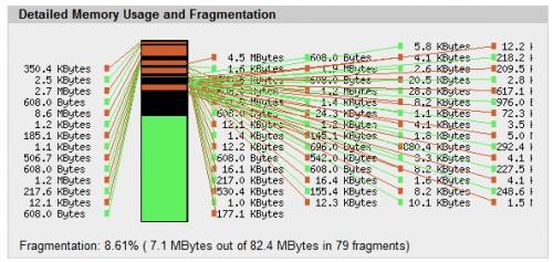apc-fregmentation